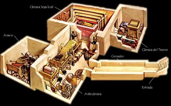 Gráfico explicativo de la tumba de Tutankhamon